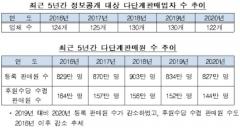 '코로나 여파' 지난해 다단계 판매액 2400억 감소