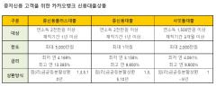 카카오뱅크, 중신용대출 상품 2종 출시