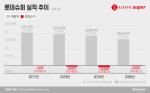 롯데슈퍼, '슈퍼' 떼고 '프레시' 로 변신···신선식품 강화