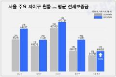 서울 원룸 평균 전세보증금 1년 만에 9.3% 올랐다