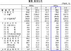 6월 경상수지 88억5000만달러···14개월 연속 흑자 행진