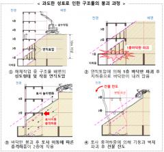 """'17명 사상' 광주 붕괴 참사 원인···""""무리한 해체방식에 하중 못 버텨"""""""