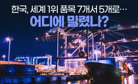한국, 세계 1위 품목 7개서 5개로···어디에 밀렸나?