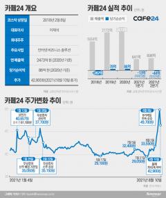 [stock&톡]'6일 연속 급등' 카페24에 공매도가 몰렸다···'투자주의보'