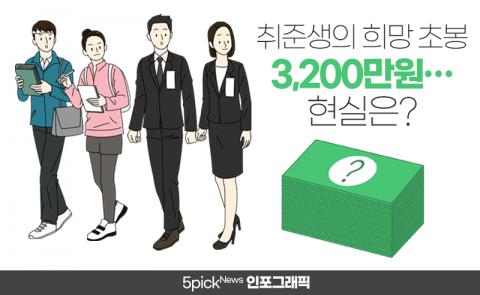 취준생의 희망 초봉 3,200만원···현실과 비교해보니
