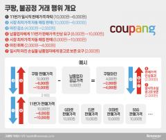 쿠팡, '최저가 보장' 손실 줄이려 LG생건 등에 갑질···과징금 33억