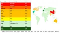 """전경련 """"기업 ESG 리스크, 한국·중국이 유럽보다 커"""""""
