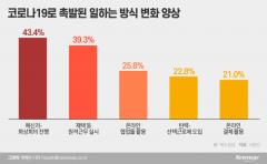 """[위드코로나 시대③]공간 제약 사라진 업무환경···키워드는 """"5G·AI·메타버스"""""""