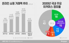 [위드코로나 시대②]'홈코노미' 대세···'Off에서 On으로' 유통 패러다임 대전환