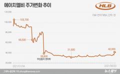 [stock&톡]공매도 수난 에이치엘비, '나노코박스'로 SK바사 따라갈까