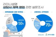 라이나생명, 자사 상담사 40% 재택근무 진행
