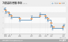 "JP모건 ""한국은행, 11월 기준금리 추가 인상 가능성 있다"""