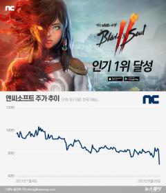 """신작 참패 엔씨소프트···증권가 """"리니지W도 안심 못한다"""""""