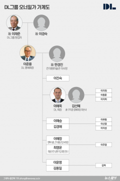 [재벌家 후계자들⑯]DL그룹, 지배구조 완성···기업가치 재평가