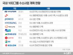한국판 수소위원회 판 커졌다···10대그룹 대거 입성