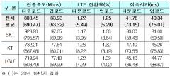 5G 품질평가···속도 SKT, 커버리지 LGU+, 인빌딩 KT