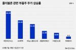 삼성 폴더블 생산라인 증설···최대 수혜주는 '힌지 공급사'