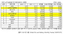 1~7월 글로벌 車배터리 시장, CATL 1위···LG엔솔 2위 유지