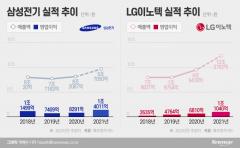 삼성전기·LG이노텍, 역대 최대 실적 준비 '착착'
