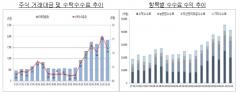 증시 상승세 꺾이자···증권사 2분기 순이익 '주춤'