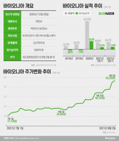 [stock&톡]바이오니아, 넘치는 호재에 두 달 새 330% 급등···신풍제약 따라가나