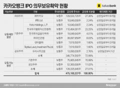 고개 드는 '우본發 오버행' 공포···카뱅 대주주들의 '눈치싸움'