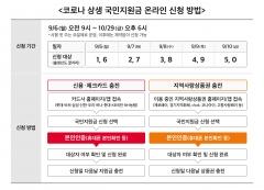이통3사, 코로나 재난지원금 신청에 '휴대폰 본인인증' 도입