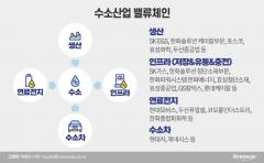 [재계, 수소에 꽂히다]너도나도 '1위' 목표···밸류체인 극대화