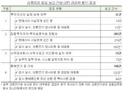 """금감원, 9014개 사모펀드 점검 완료···""""중대 위법행위 없어"""""""