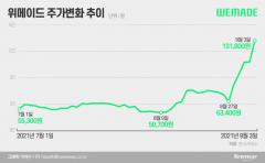 "[stock&톡]""中 규제는 딴 나라 얘기""...5일 만에 두 배, 위메이드의 포효"