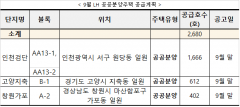 LH, 이달 전국서 분양‧임대주택 총 4949가구 공급