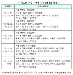 보증금 5000만원 이하 서울 임대사업자, 보증가입 면제