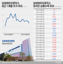 '시총 4위 탈환' 삼바···외국인에 황제주 복귀 달렸다