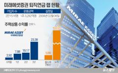 [단독]증권업계 '퇴직연금 랩' 12년 만에 사라진다