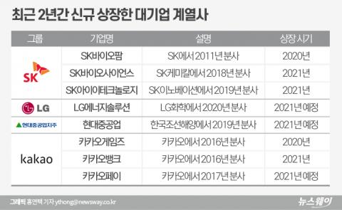 행동주의 펀드 표적된 韓 기업 '쪼개기 상장'