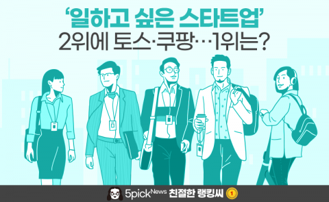 '일하고 싶은 스타트업' 2위에 토스·쿠팡···1위는?