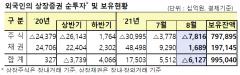 외국인, 8월 주식 7.8조 순매도···4개월 연속 '팔자'