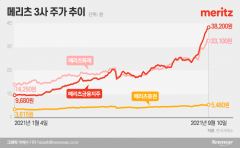 자사주 매입 효과에 15일 연속 상승···'메리츠 3총사' 질주