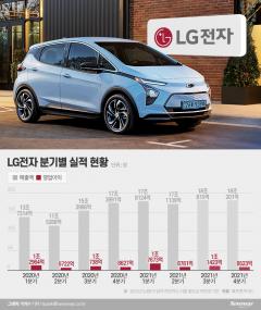'배터리 리스크' LG電 4Q 실적 먹구름