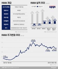 '흠슬라' HMM 주춤···소액주주들, 내년 주총 실력행사 예고