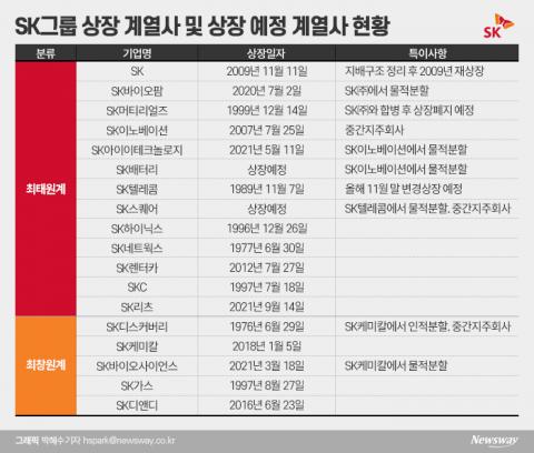 '4대 핵심사업' 으로 재편한 SK, 주가 매력 높지만···