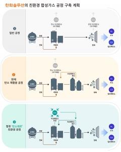 한화솔루션, 합성가스 상업생산 개시···'탄소제로' 한 발 더