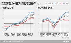 기업 살림 회복 기지개···체감 경기는 여전히 '얼음'