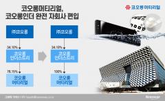 코오롱머티리얼, 연매출 20억대로 급감···미래전략은 'IT소재-수소'