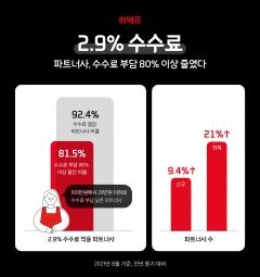 위메프 '2.9% 수수료' 시행, 파트너사 수수료 부담 80%↓