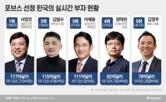 40억 달러 까먹은 카카오 김범수 의장···멀어진 '1등 부자'의 꿈
