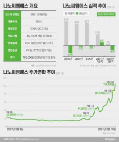 한달 반 새 5배 폭등한 나노씨엠에스···어떤 회사길래