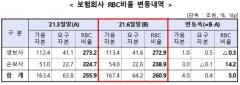 6월 말 손보사 RBC비율 14%p ↑···생보사는 소폭 감소