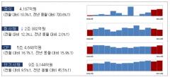 8월 주식·회사채 발행 19.3조···전월比 34.5%↓