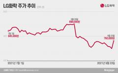'배터리 대장주' 탈환한 LG화학···최고 목표가 134만원 눈길